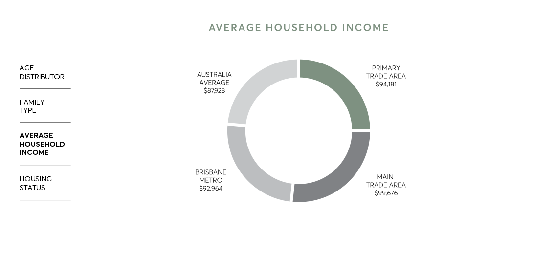 The Ripley Community - Average Household Income